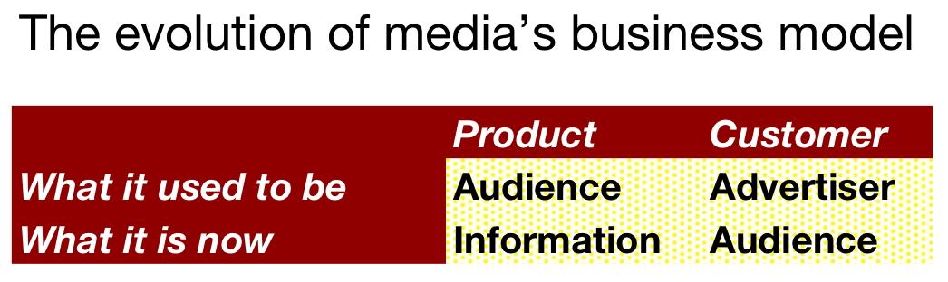 media business model