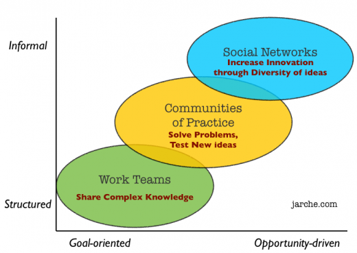 Conferences As Communities Of Practice   Conferences That Work