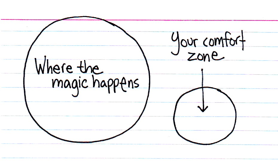Comfort Zones Psychology Comfort Zone Card27451