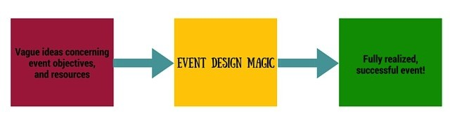 Event Design Magic