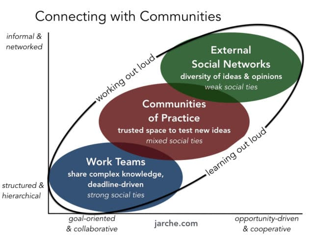 Four tools for communities of practice