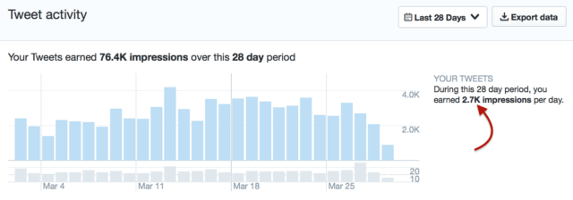 Why have my Twitter impressions suddenly risen?