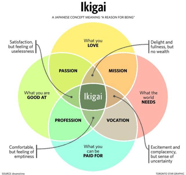 My two-word ikigai